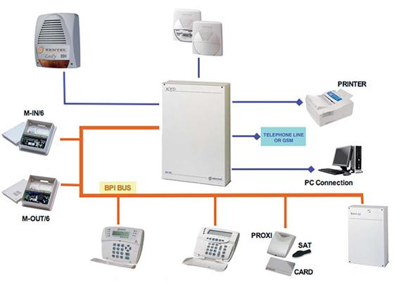 Bentel security solo allarmi antifurto e for Bentel security suite