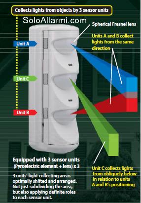 Sensore allarme antifurto triwatch pet immune via filo ebay - Antifurto per esterno ...